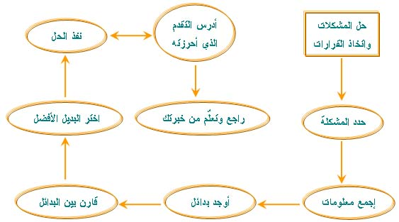 Problem Solving Decision Making حل المشكلات واتخاذ القرارات