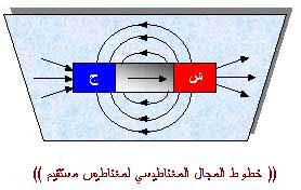 دروس مجال الظواهر الكهربائية  4_1